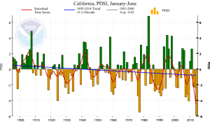Recent PDSI values are the lowest on record for California. (NOAA/NCDC)