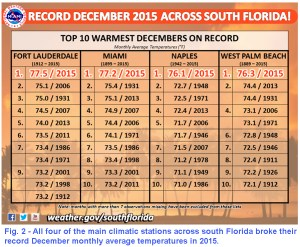 SWFL002-2015-records-december-table