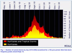 Fig001-tropical-storm-day-of-year-climatology