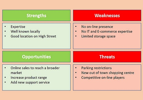 SWOT Analysis - Strengths, Weaknesses, Opportunities, Threats