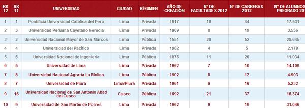 las-10-mejores-universidades-del-peru-ranking-2012