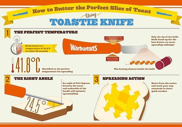 mejor-cuchillo-untar-mantequilla-infografia