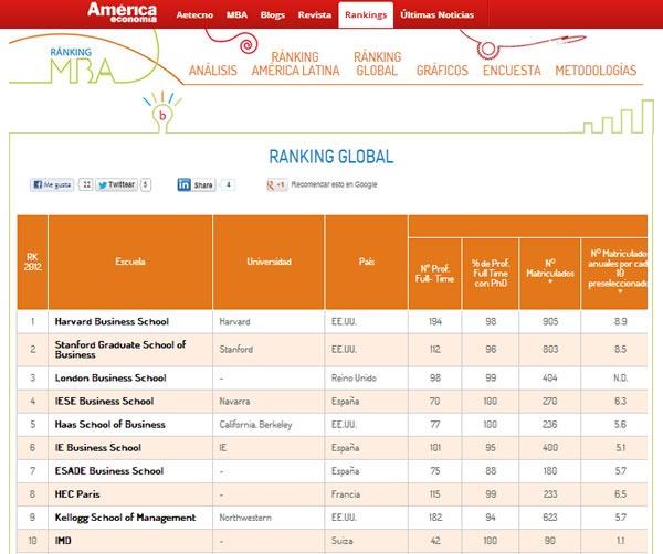 top-10-mejores-escuelas-MBA-en-el-mundo-ranking-mba-2012