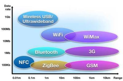 NFC-compariosn-with-other-tech