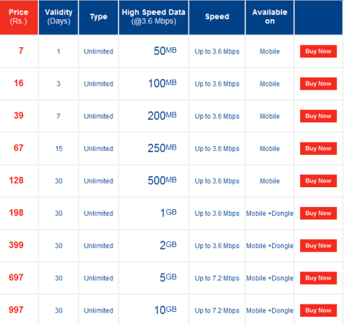 Aircel 3G data plans in Kolkata