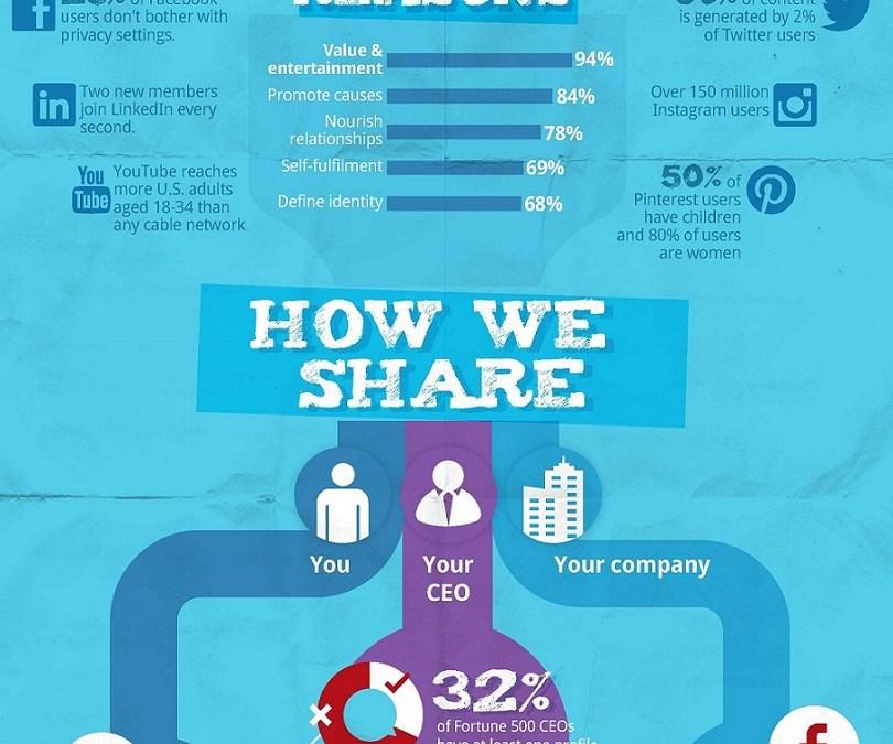 A Psicologia do Compartilhamento nas Redes Sociais [Infografico]
