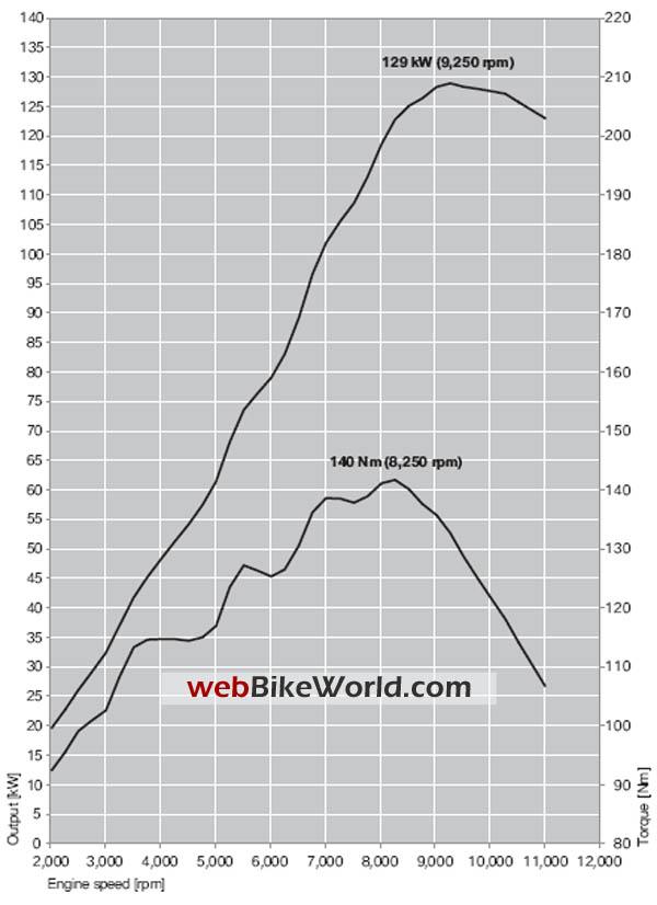 BMW K 1300 S - BMW K1300S - webBikeWorld