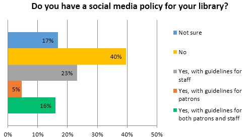US Social Media Policy Examples \u2013 Federation of Ontario Public Libraries