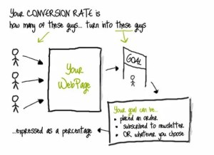 Conversion Rate illustration