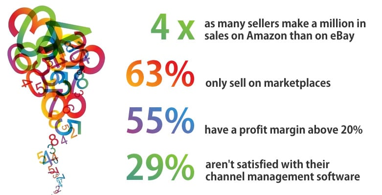 10 Statistics from the Online Marketplace Seller Survey