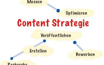 Warum Content Marketing eine mächtige Traffic-Strategie ist