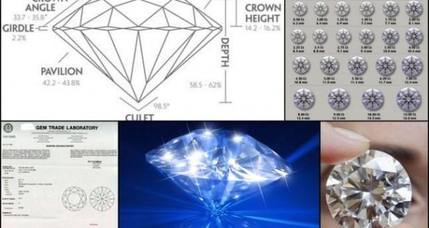 Know Your Diamonds !