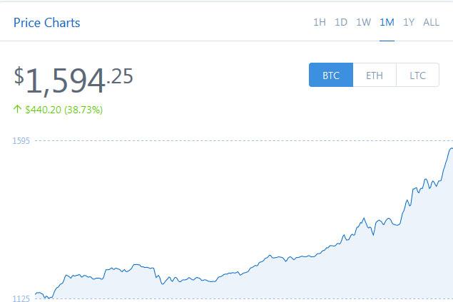 CoinXL BitCoins BTC Home Business Affiliate Growth Charts