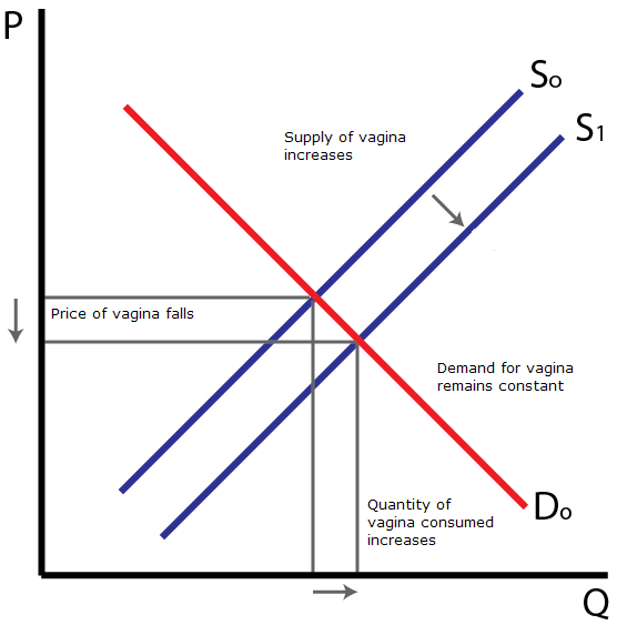 Applied Slutonomics: The Vaginal Supply Curve