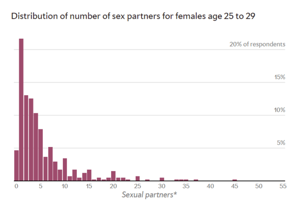 Average number of sex partners by age images 100