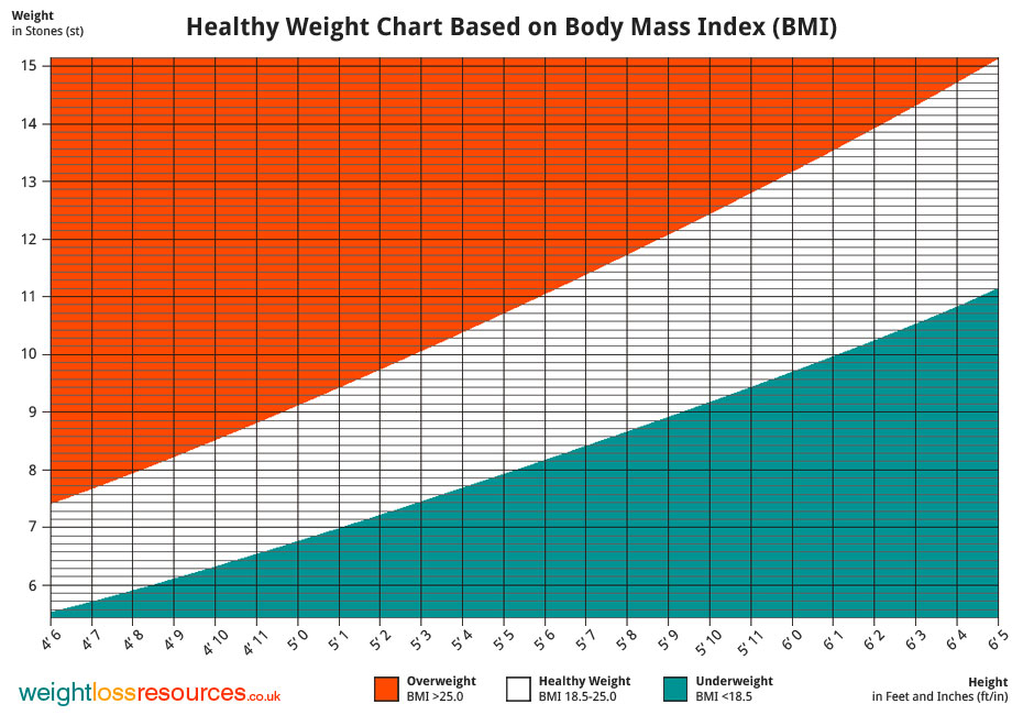 Healthy Weight Chart Showing Healthy Weight - Weight Loss Resources - ideal weight chart females