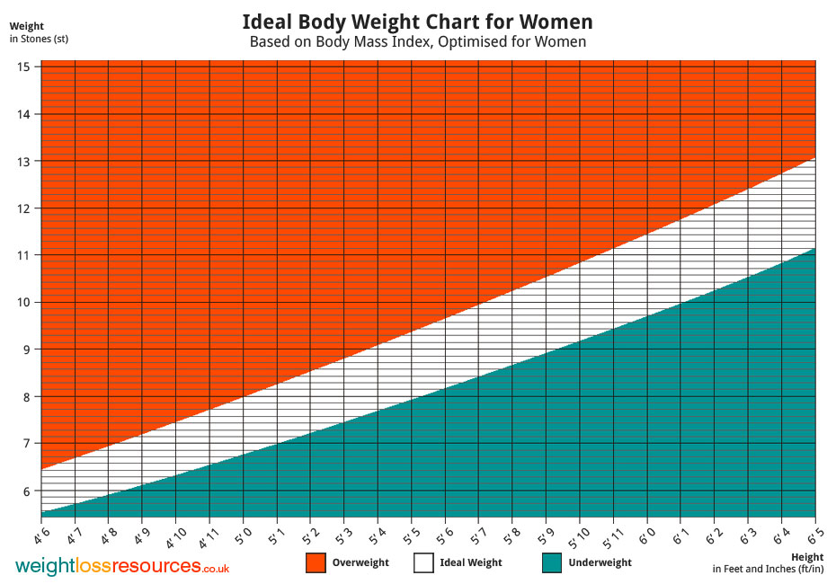 Ideal Weight Chart for Women - Weight Loss Resources - army height and weight chart