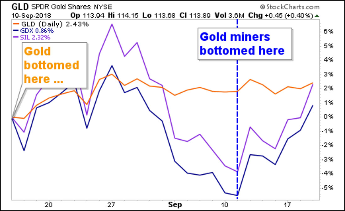 3 Red-Hot Charts on Gold and Silver - The Edelson InstituteThe