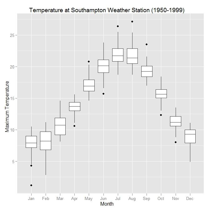 Summarising data using box and whisker plots « Software for