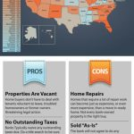 The Pros & Cons of Purchasing Foreclosures – Infographic