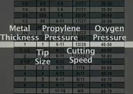 Oxy-Fuel Cutting with Propylene