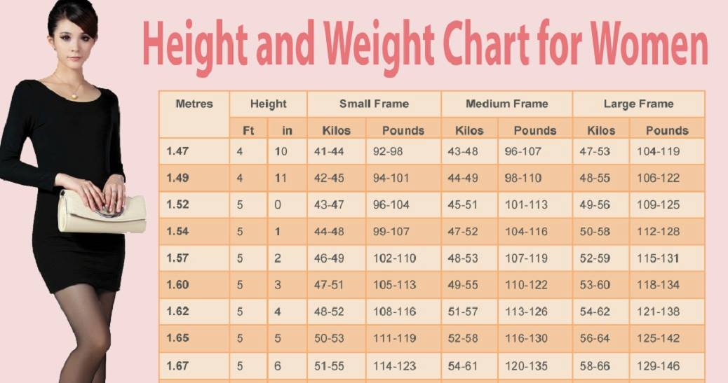 The Ideal Weight Chart For Women As Per Their Height And Age - ideal weight chart females