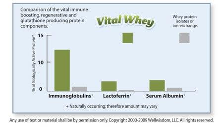vital whey chart