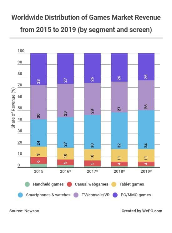 2018 Video Game Industry Statistics, Trends  Data - The Ultimate List