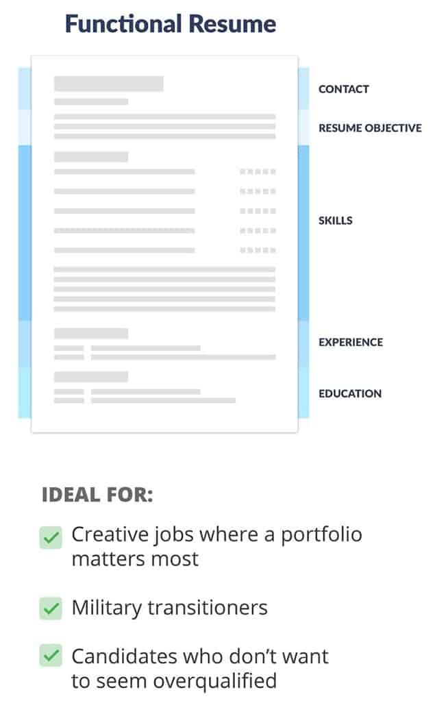 Résumé Formats - World Education Services