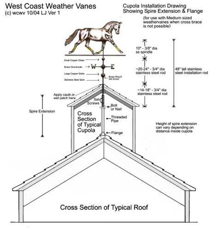 Cupola Schematic Index listing of wiring diagrams