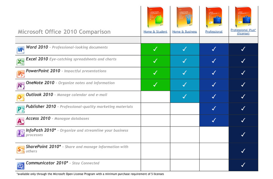 Microsoft Office 2010 (HS) - Western Office Equipment - microsoft office versions comparison chart