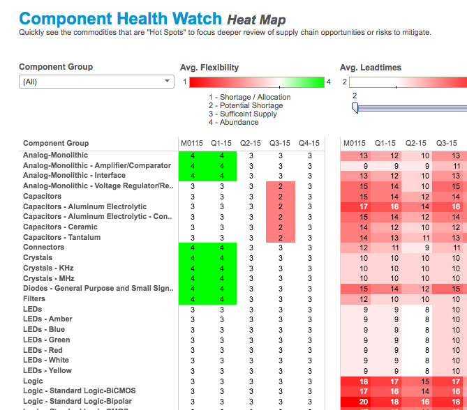 Component Health Watch - West Florida Components