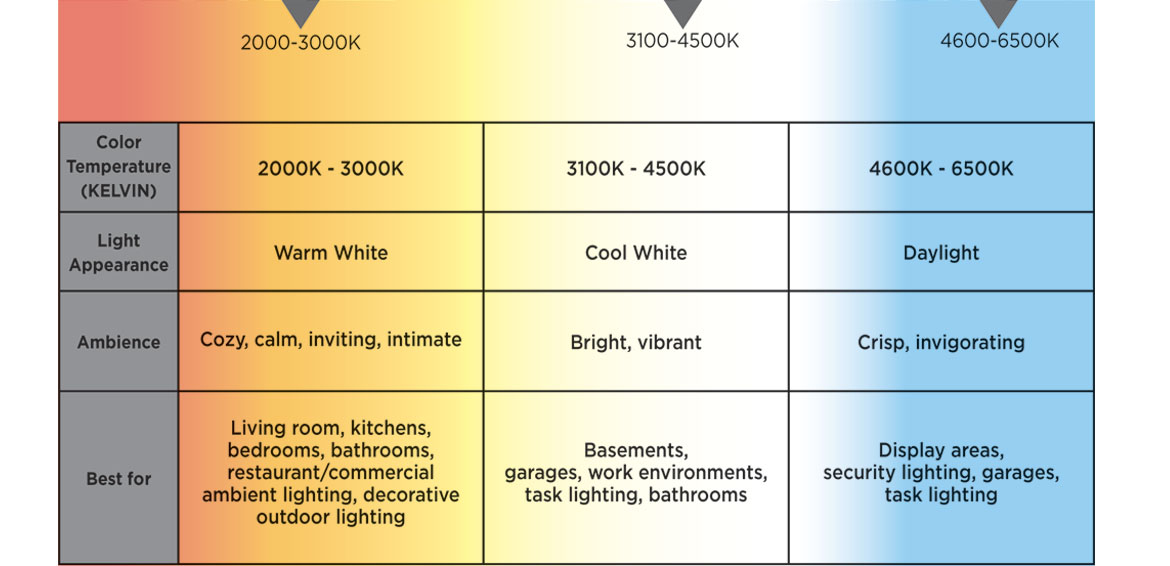 Color Temperature (Kelvin)
