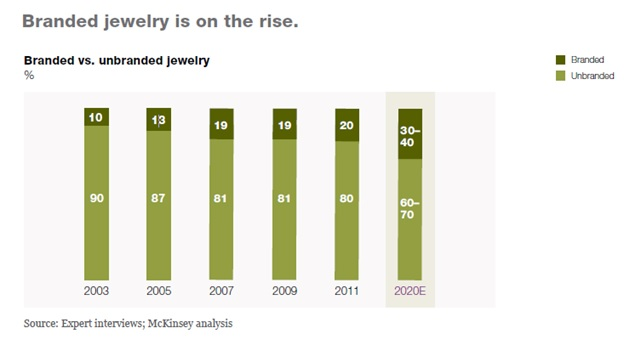 Jewelry Industry Analysis Trends and Predictions Global Business