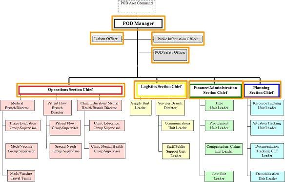 POD ICS Organization Chart - Ics Organizational Chart