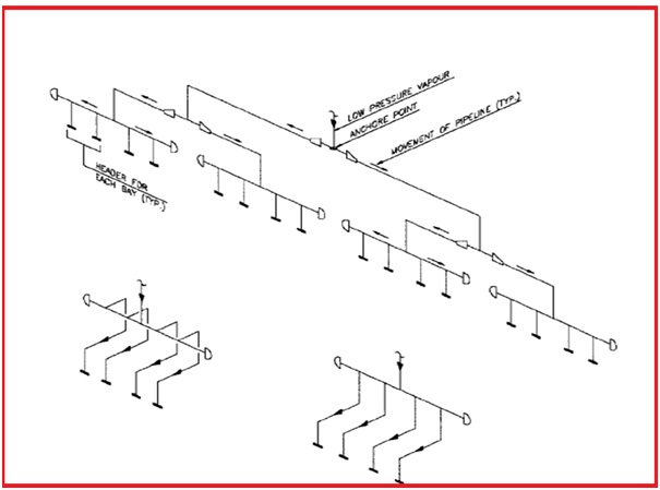 Basic Considerations for Equipment and Piping Layout of Air Cooled