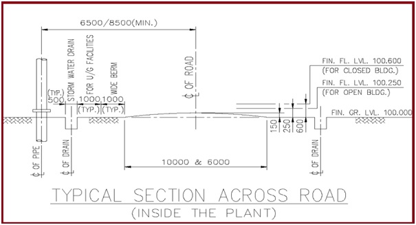 Considerations for development of Plant Layout A brief presentation