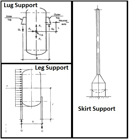 A short Presentation on Basics of Pressure Vessels \u2013 What is Piping