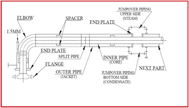 Stress Analysis of Jacketed Piping System using Caesar II \u2013 What is
