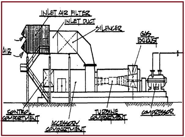 Considerations for Centrifugal Compressor Piping Layout \u2013 What is Piping