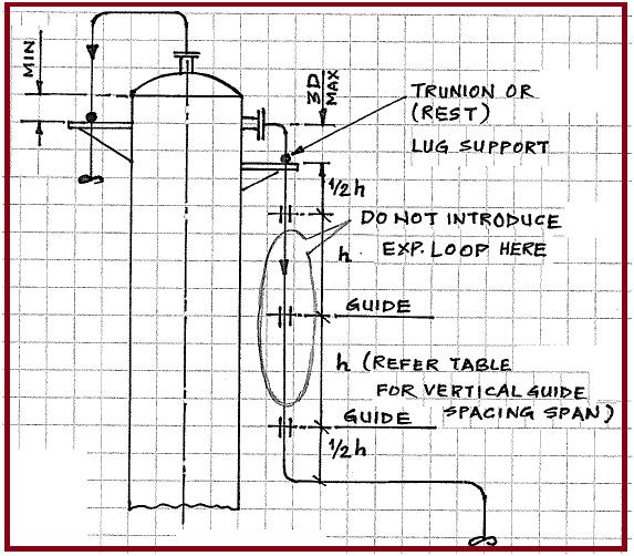 Requirement of Flexibility in Piping Design An overview \u2013 What is