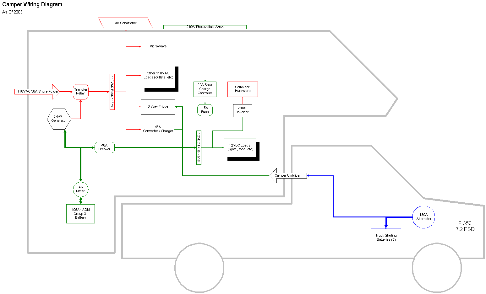 motorhome electrical diagram