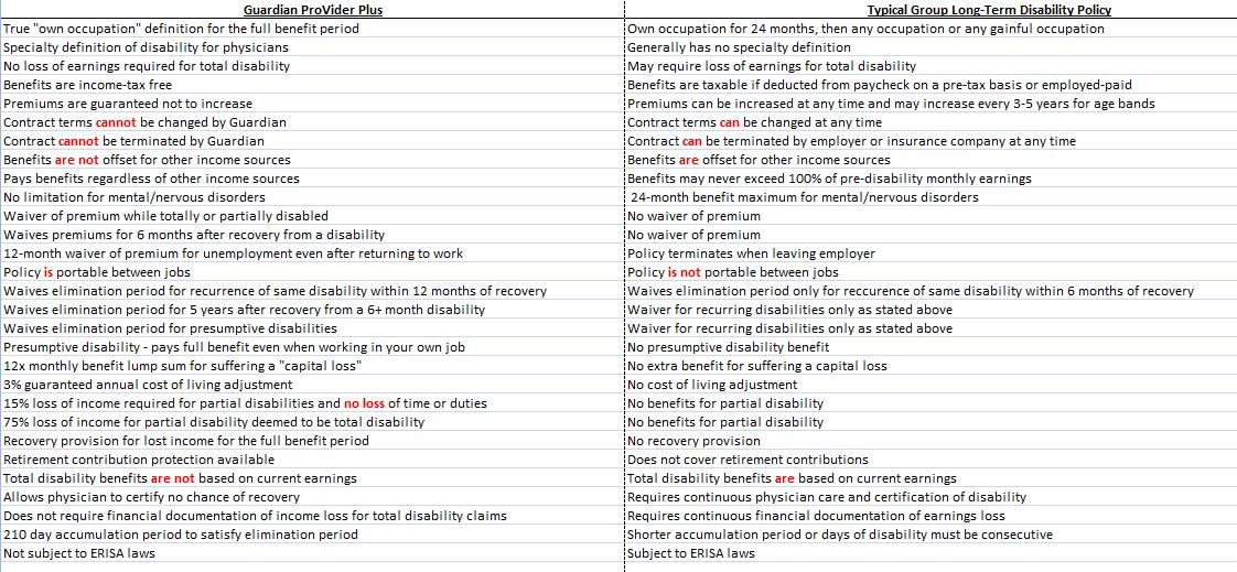 Part 7 Comparing Disability Insurance Policies The White Coat