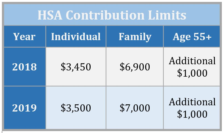 7 Reasons An HSA Should Be Your Favorite Investing Account - The