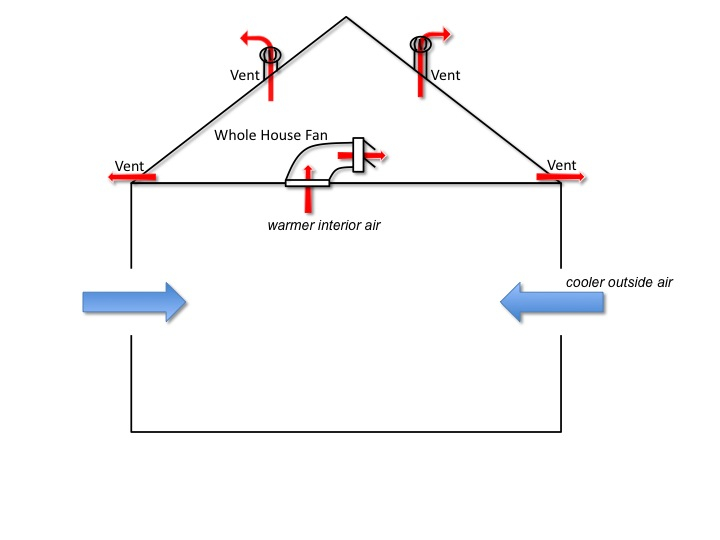 Slide1 introduction to whole house fans how it works whole house fan wiring diagram at money-cpm.com