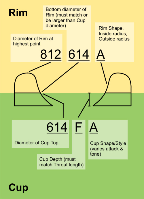 5MM Rim Sizes - Harrelson Trumpets