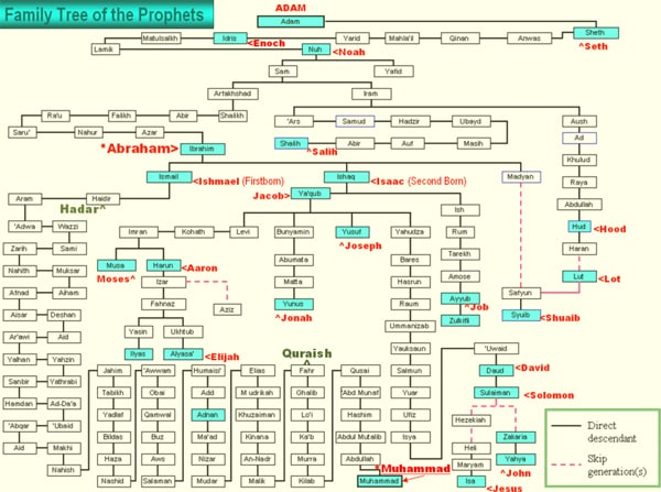 Family Tree of Prophets Facts about the Muslims  the Religion of - family relation tree