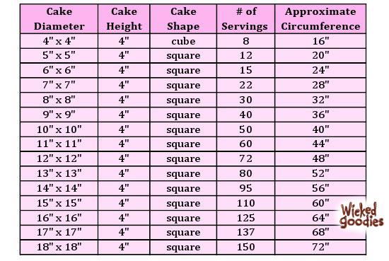 square cake serving chart - Morenimpulsar
