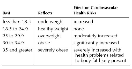 Body mass index - wikidoc