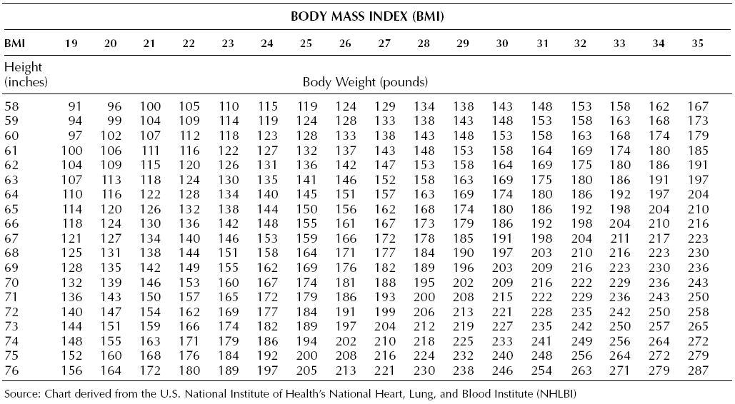 bmi printable chart - Goalgoodwinmetals - bmi chart template